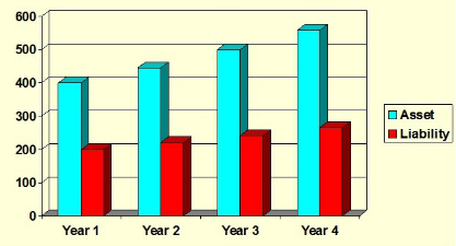 Year 1's Accruing Assets and Liabilities Through 4 Years